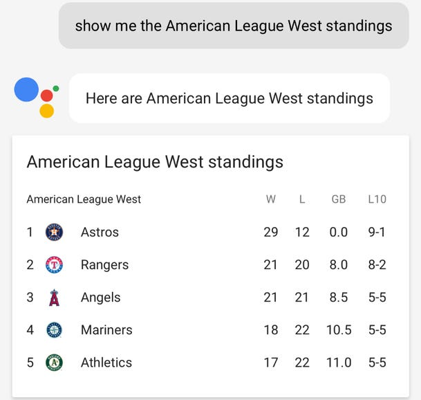 Sports are popular on Google Assistant