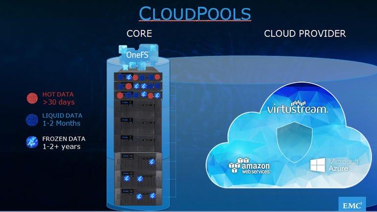 emc-cloud-pools.png