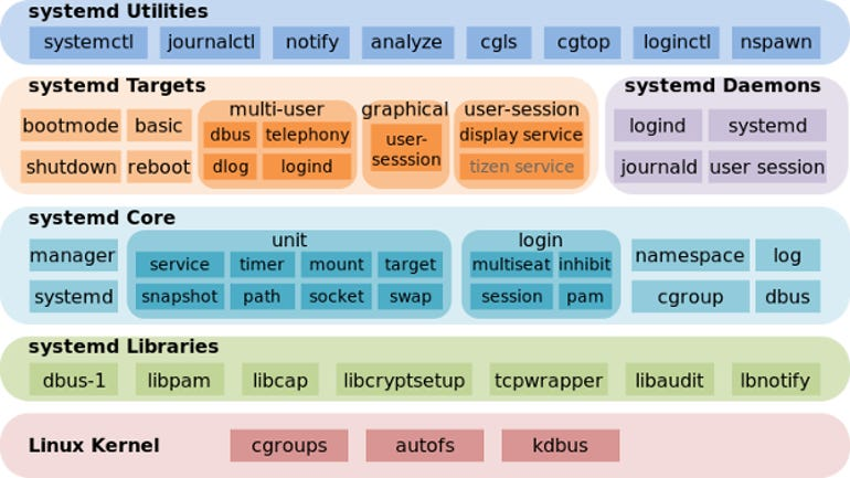 systemd-components.