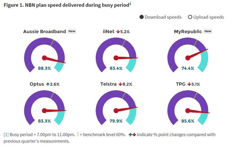 Myrepublic Worst And Aussie Broadband Best At Delivering Nbn Download Speed Promises Accc Zdnet