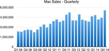 Mac sales, quarterly