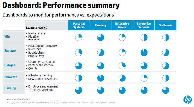 hp performance dash