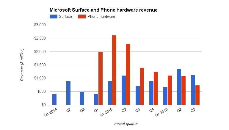 ms-surface-phone-revenue-q3-2016.jpg