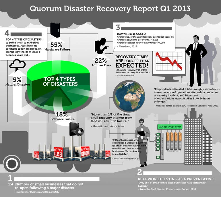 Quorum 2013 Disaster Recovery Report Infographic FINAL
