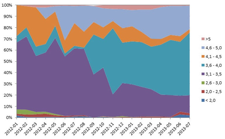 The distribution of phones sold by Netcom ordered by screen size in inches
