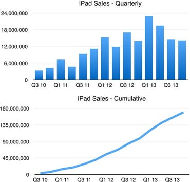 iPad sales data