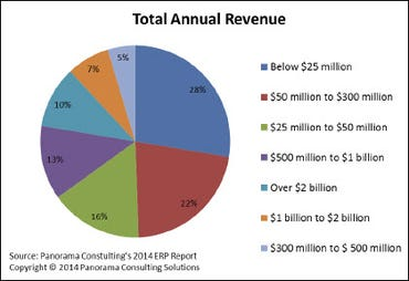 ERP research 2014, respondent size