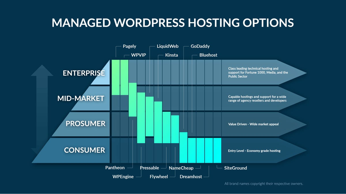 managed-wordpress-options-expanded-b.png