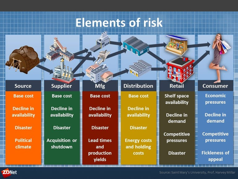 Each link has risk elements