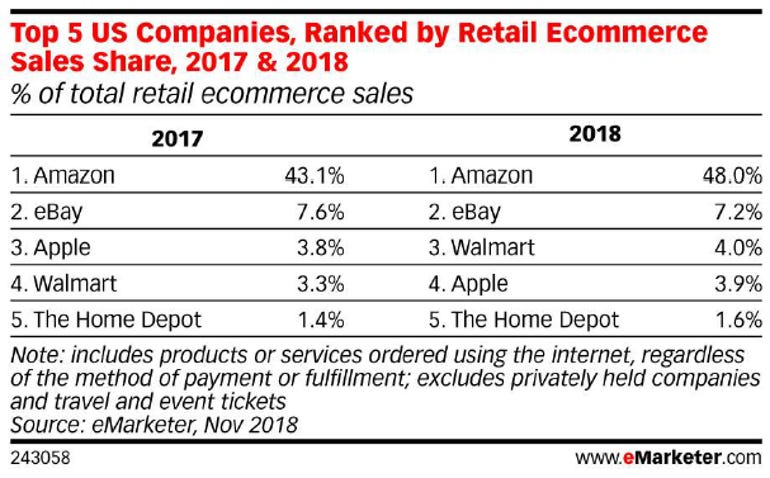 emarketer-ecommerce-share-stats-111418.png