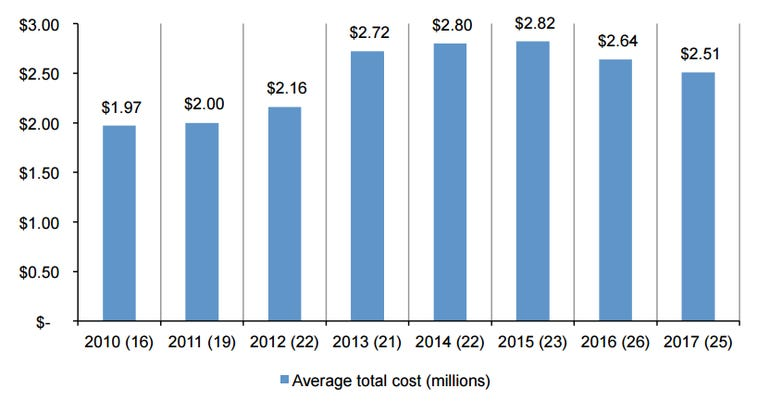 8-year-average-total-cost-of-data-breach-ibm.png