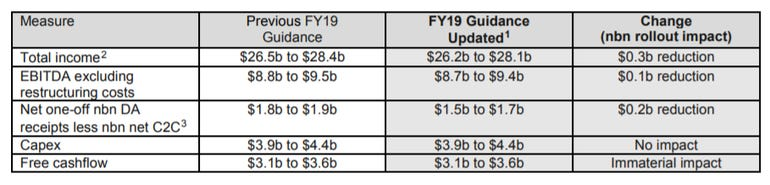 telstra-fy19-guidance.png