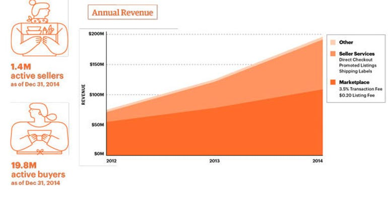 zdnet-etsy-ipo-revenue.jpg