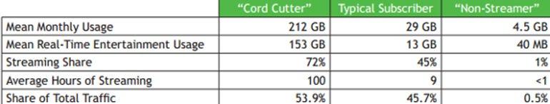 CordCutter Traffic
