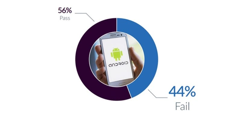 Android device failure rate stands at 44 percent