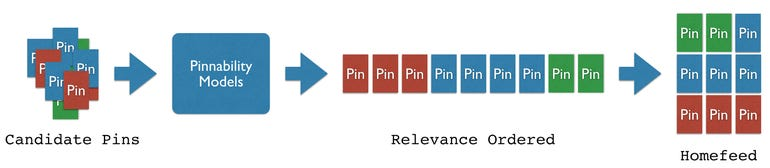 zdnet-pinterest-pinnability-machine-learning-sharing.png