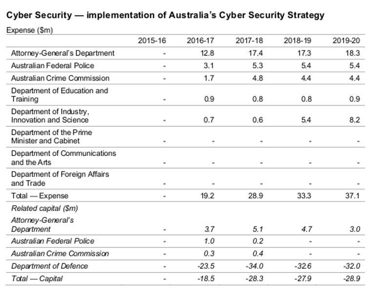 Australia Cyber budget