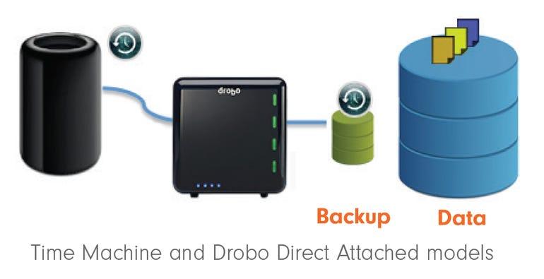 Drobo adds Time Machine support - Jason O'Grady
