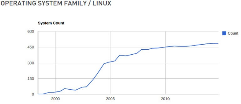 Linux Supercomputer Rankings 112014