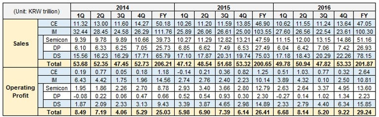 samsung-earnings-q4-2016.jpg
