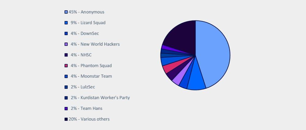 Hacktivist groups