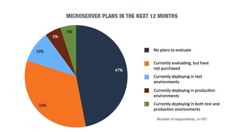 microserver plans