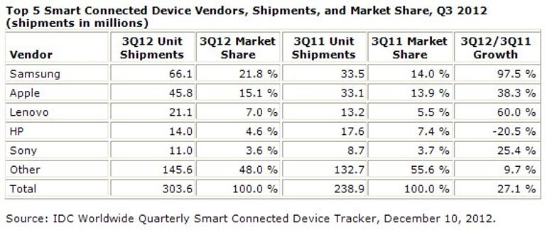 Table of device sales by company