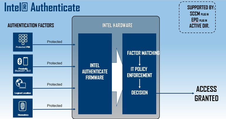 intel-authenticate.png