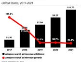 Amazon's search ad business to whittle away at Google market share through 2021, says eMarketer