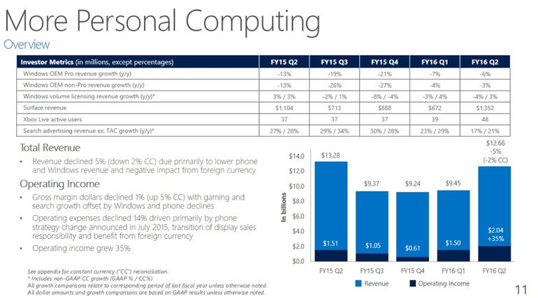 msft-q2-personal-computing-2016.png