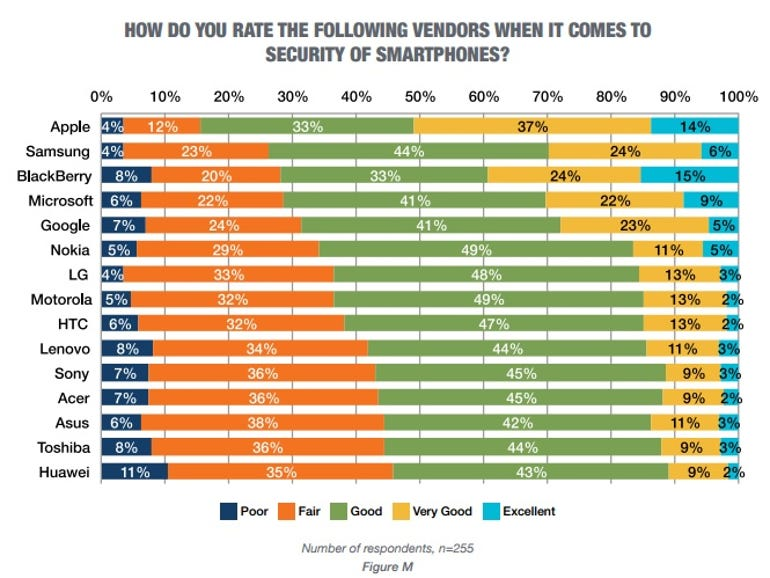 smartphone-security-rankings-tech-pro-research-july-1-2016.jpg
