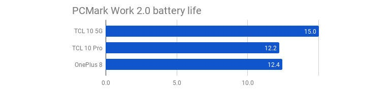 tcl-10-5g-pcmark-work-2-0-battery-life.jpg