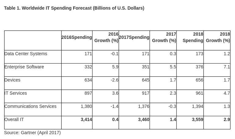 gartner-it-spending-forecast.png