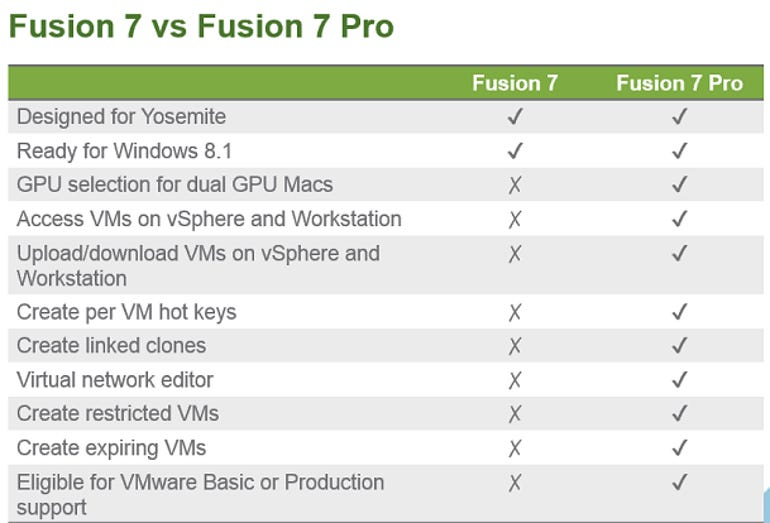 fusion7f