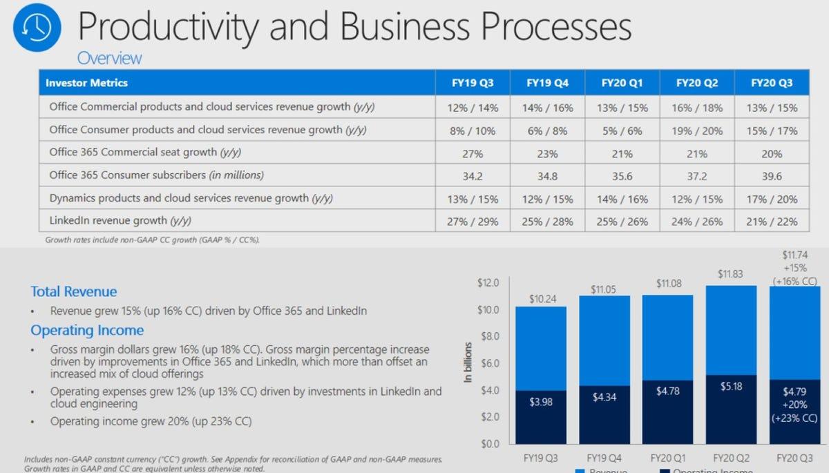 msft-q3-2020-productivity-revenue.png