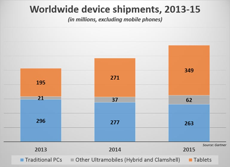 device-share-gartner-2014-s-v2