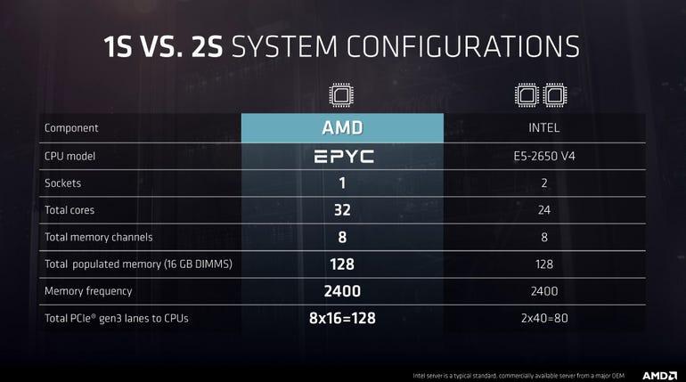 amd-epyc-1s-v-intel-2p.jpg