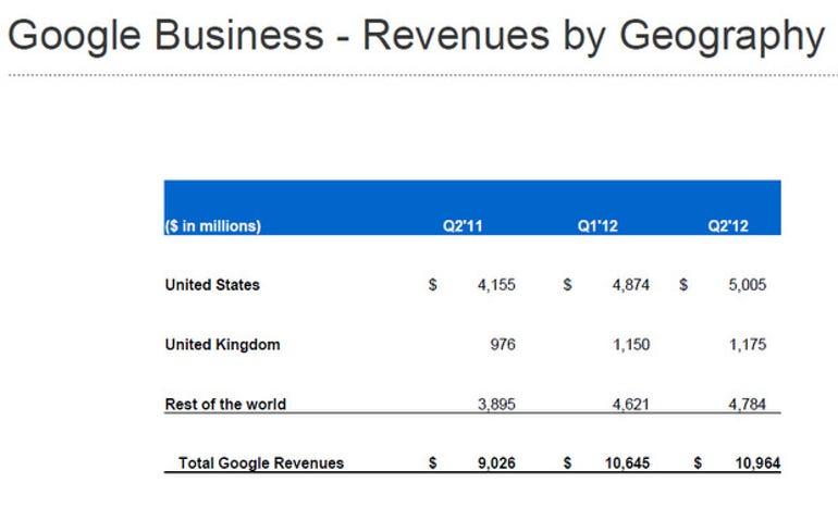 zdnet-google-q2-2012-earnings-slide-2