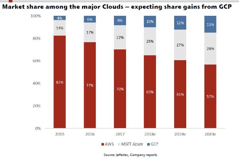 cloud-estimated-market-share-0818.png