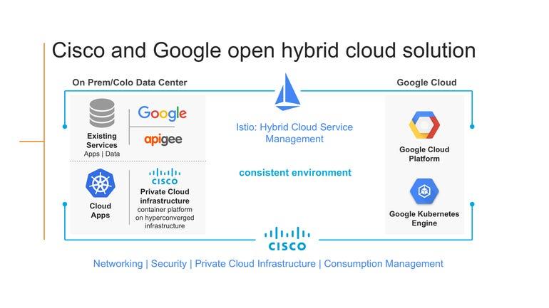 google-cisco-partnership.png
