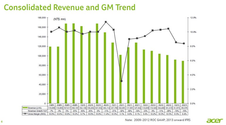 ACER revenue trend