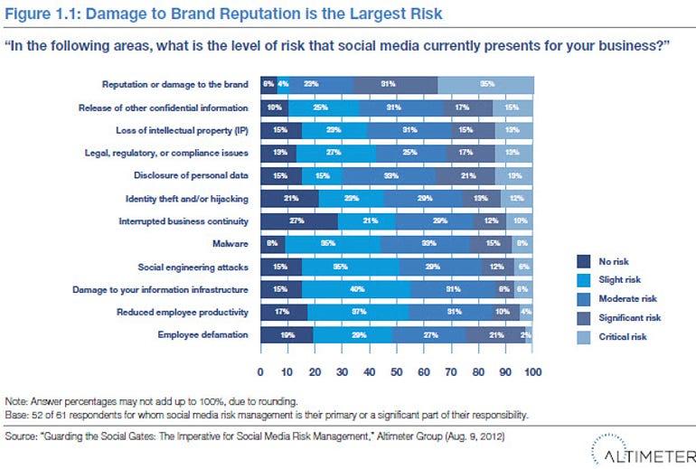 Altimeter social media risk