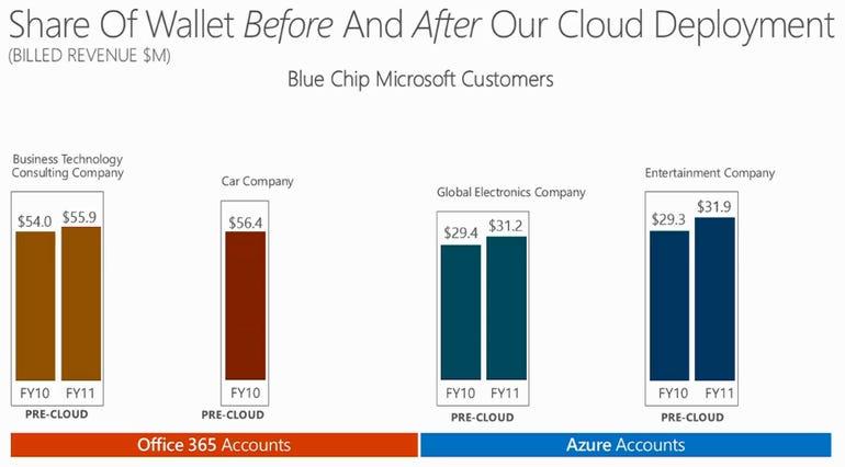 cloud wallet share