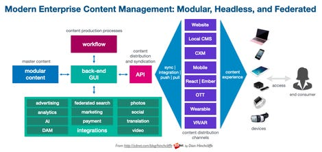 Modern Headless Modular Content Management
