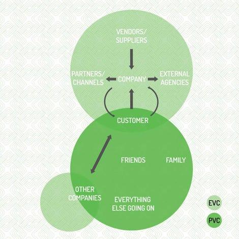 simple-engagement-ecosystem.jpg
