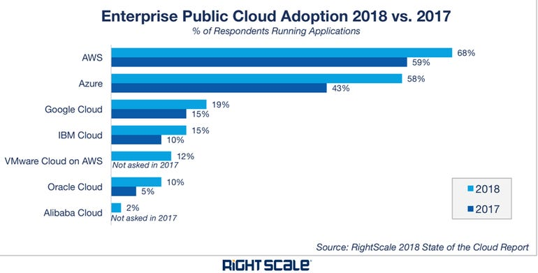 stacking-up-cloud-vendors-2018-right-scale-2.png