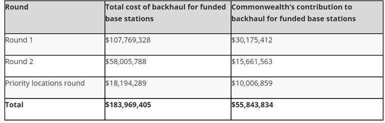 mobile-blackspot-backhaul-funding.png