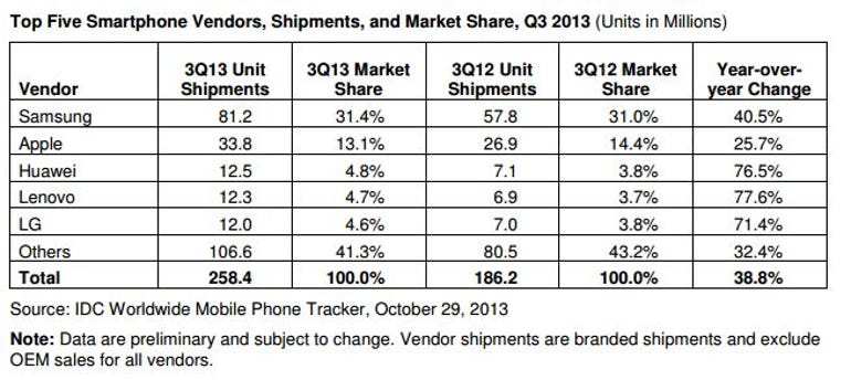 Q3 2013 smartphone data shows Samsung and Apple continue dominance