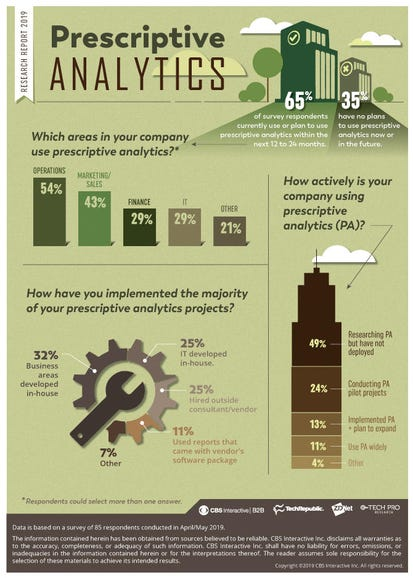 Tech leaders are eager to implement prescriptive analytics