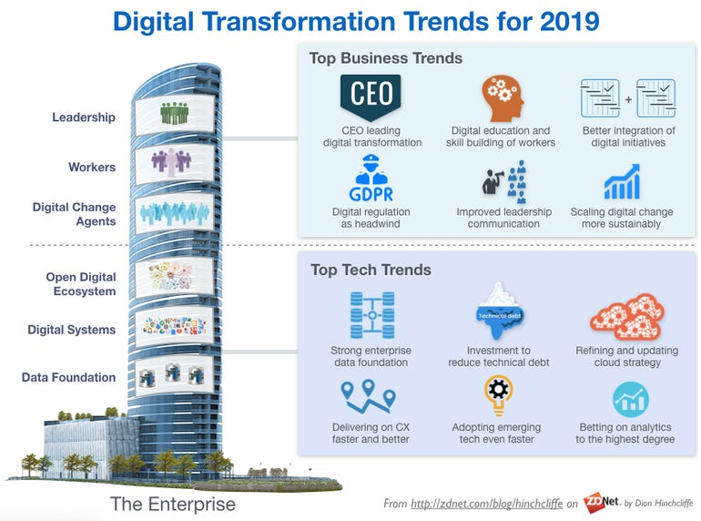 Digital Transformation Trends, Lessons Learned, and Best Practices for 2019